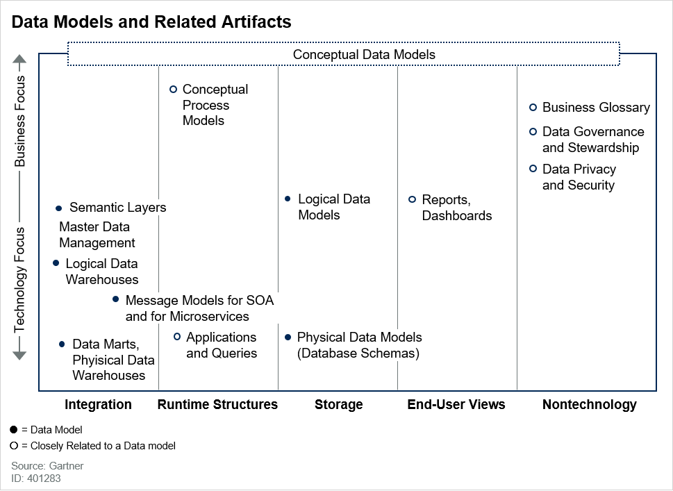 Data Models and Related Artifacts
