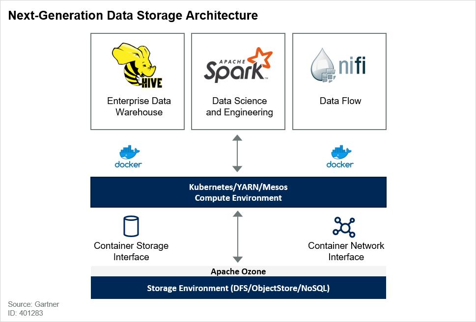 Next-Generation Data Storage Architecture