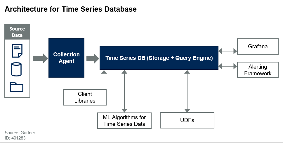 Architecture for Time Series Database