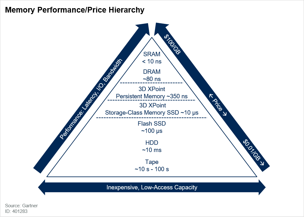 Memory and Storage Hierarchy