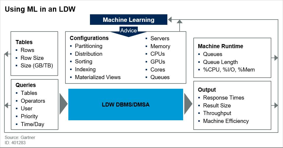 Using ML in an LDW