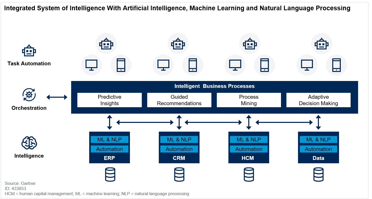 Integrated System of Intelligence With AI, ML and NLP