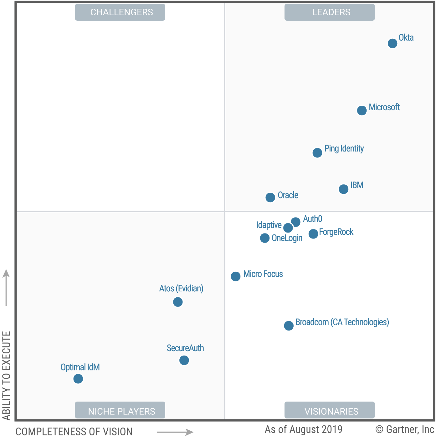 Magic Quadrant for Access Management 2019 (G00433910)