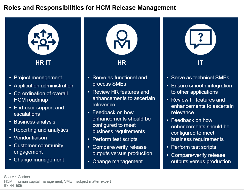 Roles and Responsibilities for HCM Release Management