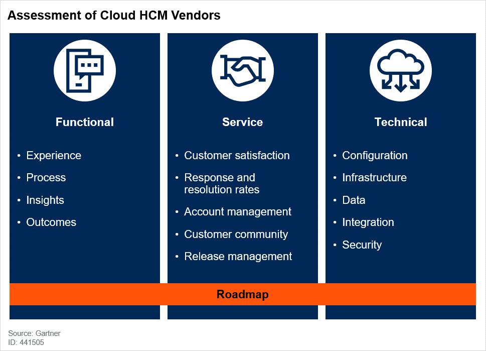 Assessment of Cloud HCM Vendors