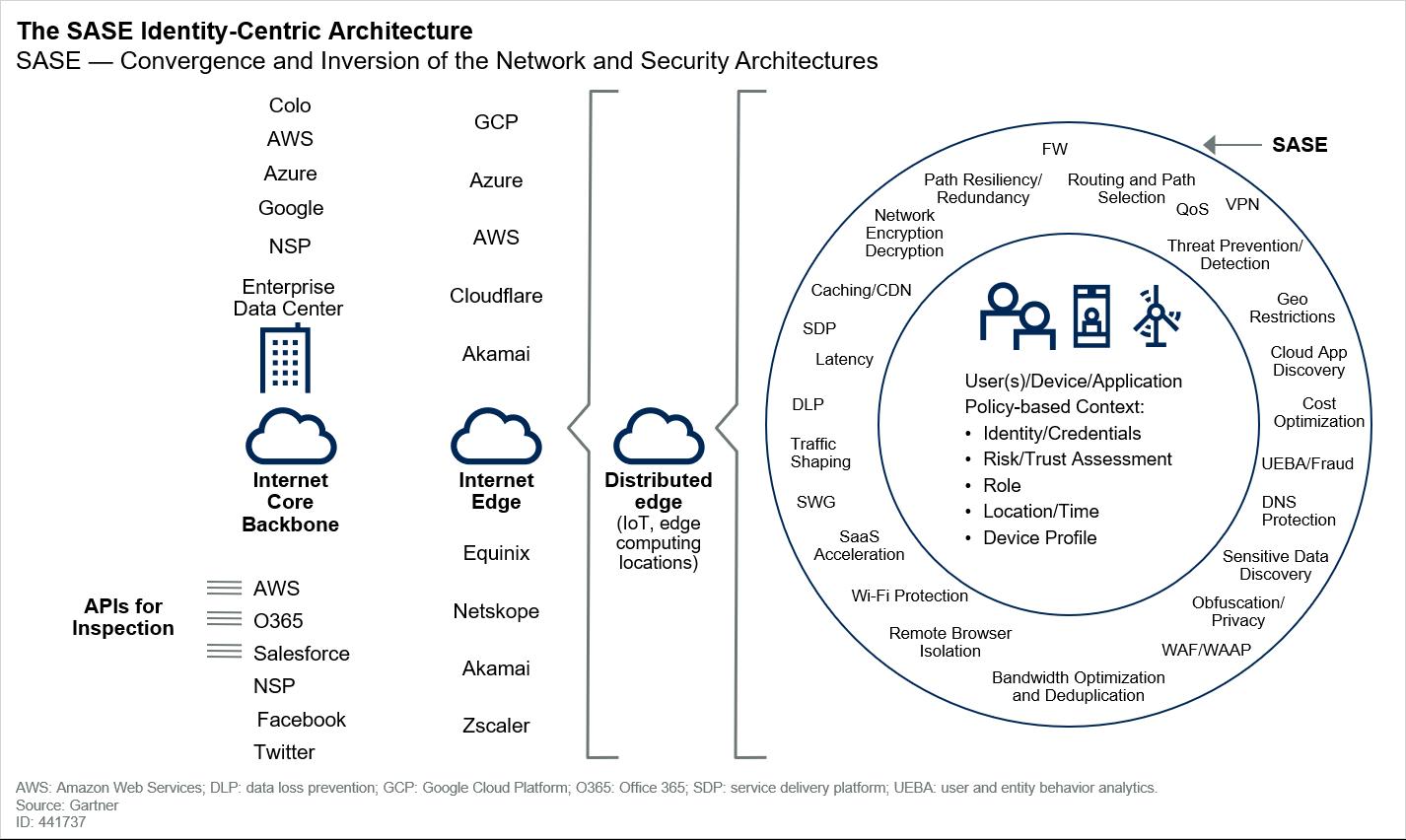 La arquitectura centrada en la identidad de SASE