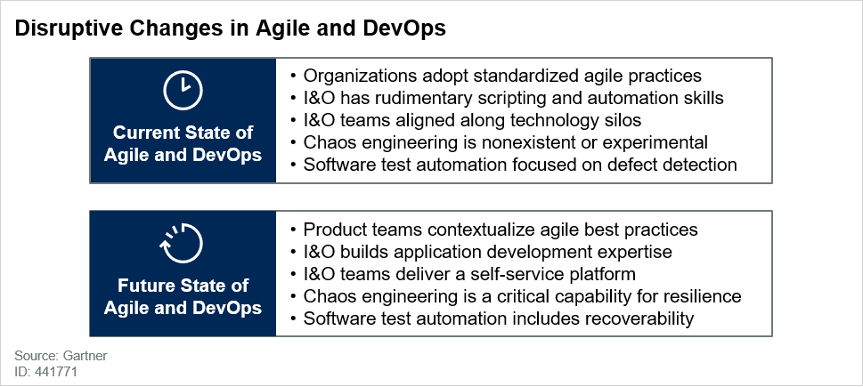 Disruptive Changes in Agile and DevOps