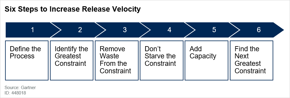 Six Steps to Increase Release Velocity