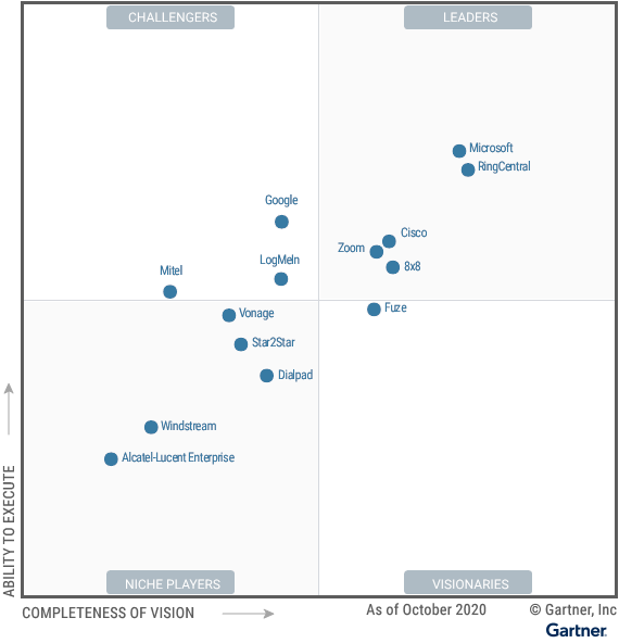 A graphic charting the positions of 14 providers of unified communications as a service offerings against two axes: Ability to Execute and Completeness of Vision.