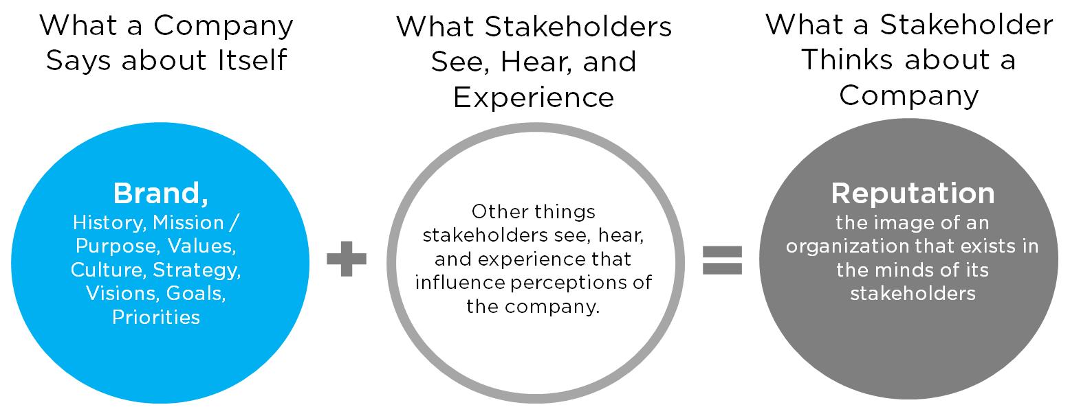 Figure 1: Corporate Brand in Context