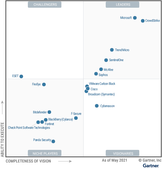 The Leaders section of the quadrant contains 6 vendors, with Microsoft and Crowdstrike toward the top right and Trend Micro, SentinelOne, McAfee and Sophos appearing in turn below. To the left of these 6 leaders, there is one Challenger: ESET. The Visionaries section of the quadrant has a cluster of 3 vendors toward the top: VMware Carbon Black, Cisco and Broadcom (Symantec), closely followed by Cybereason and Kaspersky. Finally, the Niche Vendors section is headed by Fireye, followed by Bitdefender and F-Secure, then BlackBerry(Cylance), Check Point Software Technologies, Fortinet and Panda Security.