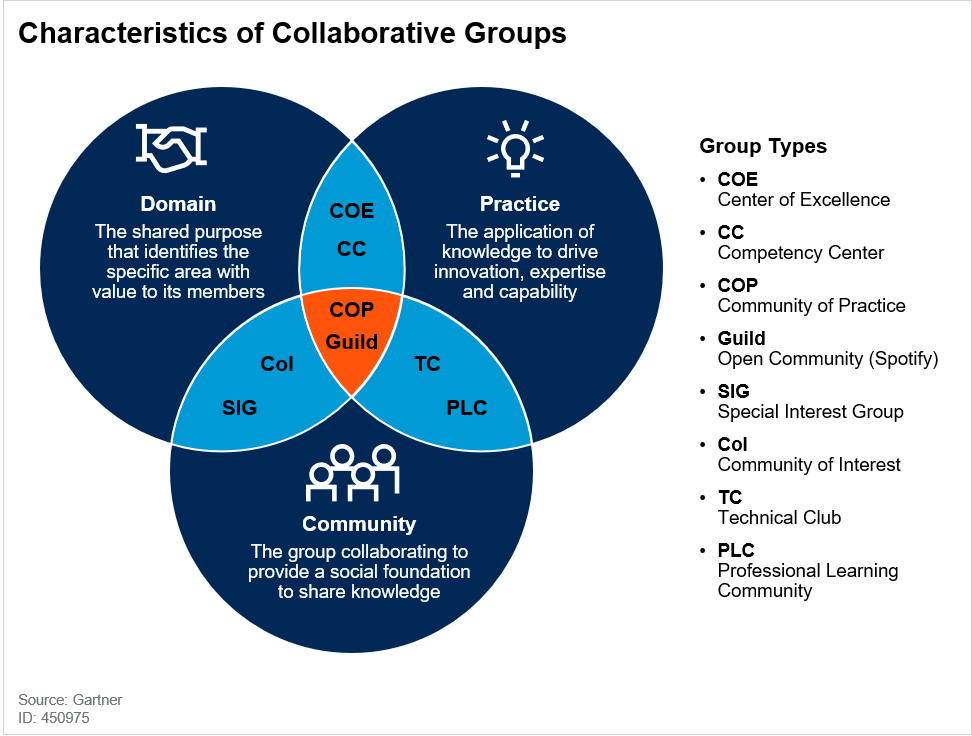 Characteristics of Collaborative Groups