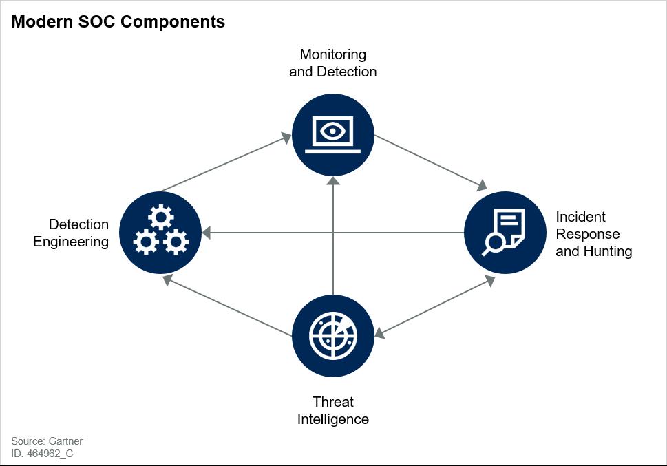 Modern SOC Components