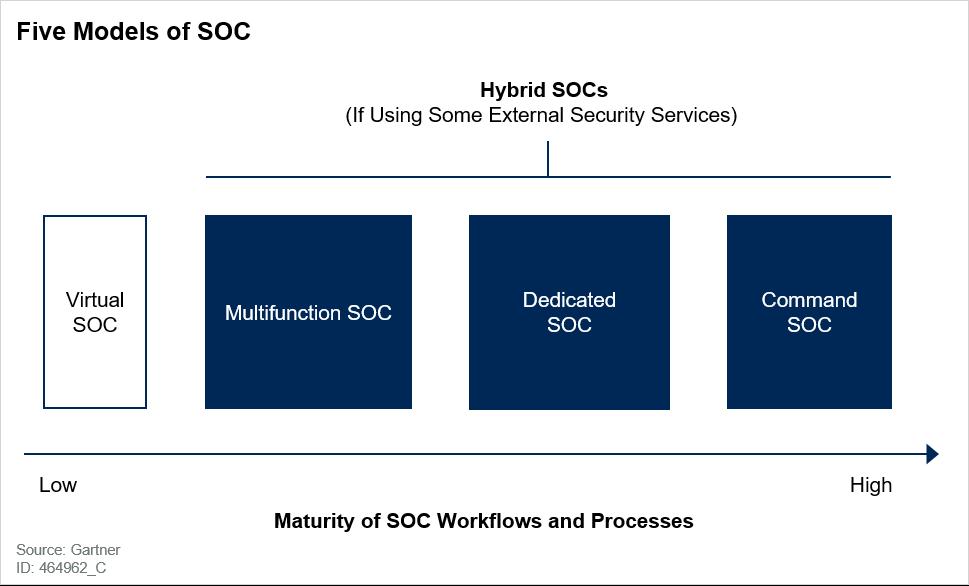 Five Models of SOC