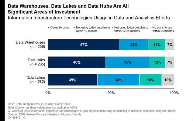 数据仓库,数据湖和数据中心都是重要的投资领域