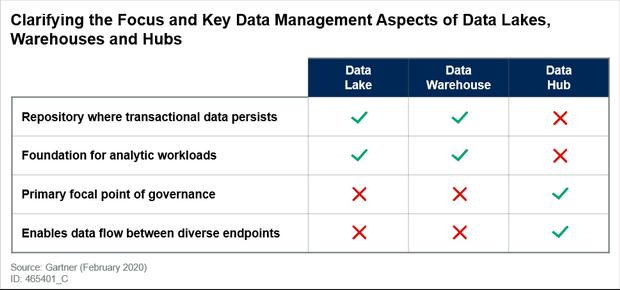 明确数据湖,仓库和集线器的重点和关键数据管理方面