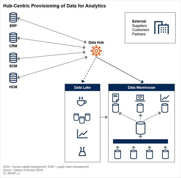 集线器为数据提供分析数据