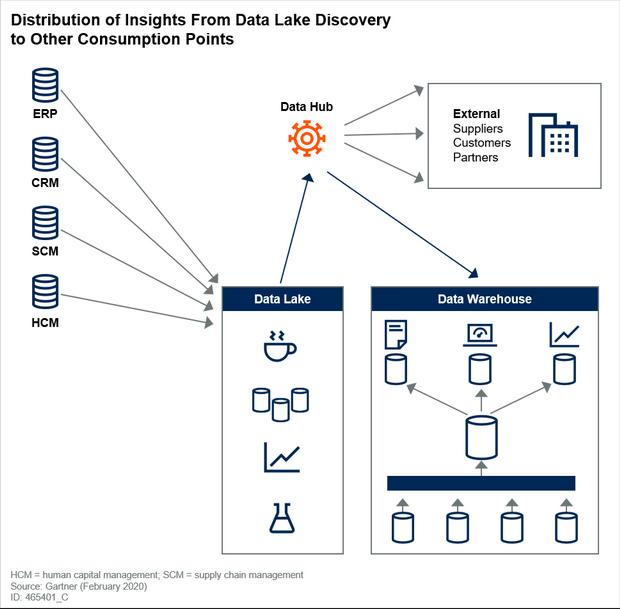 从数据湖发现到其他消耗点的见解分布