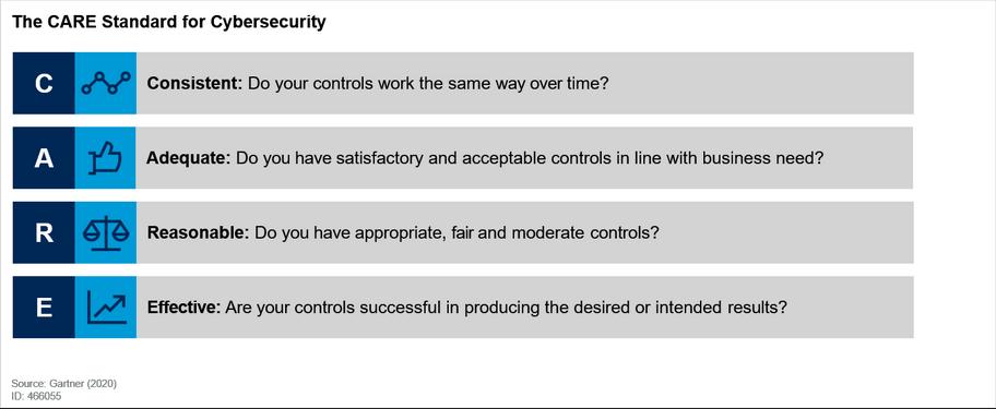 La norme CARE pour la cybersécurité