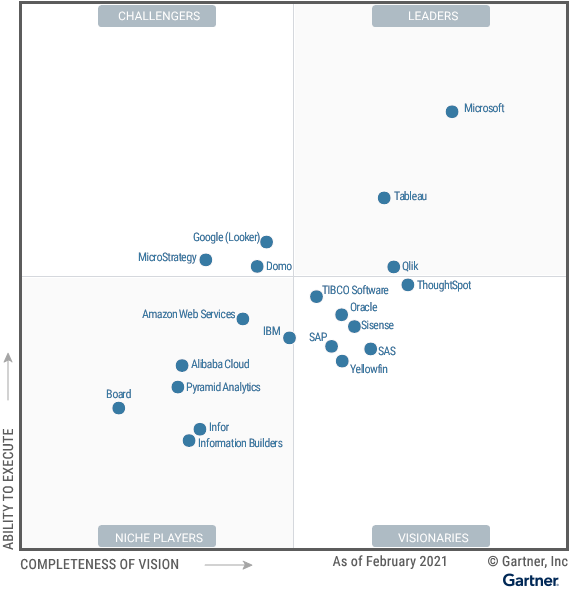 O gráfico do Magic Quadrant inclui 20 fornecedores. Três são categorizados como Líderes: Microsoft, Tableau e Qlik. A Microsoft ocupa a posição mais alta de qualquer fornecedor em ambos os eixos. Existem três desafiadores: Google (Looker), Domo e MicroStrategy. Todos os três são colocados perto do limite do quadrante dos Jogadores de Nicho. Existem sete Niche Players, incluindo os grandes fornecedores Alibaba Cloud, Amazon Web Services, IBM e Infor. Os pequenos fornecedores especializados Board, Information Builders e Pyramid Analytics completam os jogadores de nicho. Sete fornecedores são classificados como Visionários. Eles se enquadram em dois grupos: grandes fornecedores com amplas ofertas, ou seja, Oracle, SAP e TIBCO Software; e fornecedores que se concentram exclusivamente em dados e análises, nomeadamente SAS, Sisense, ThoughtSpot e Yellowfin.