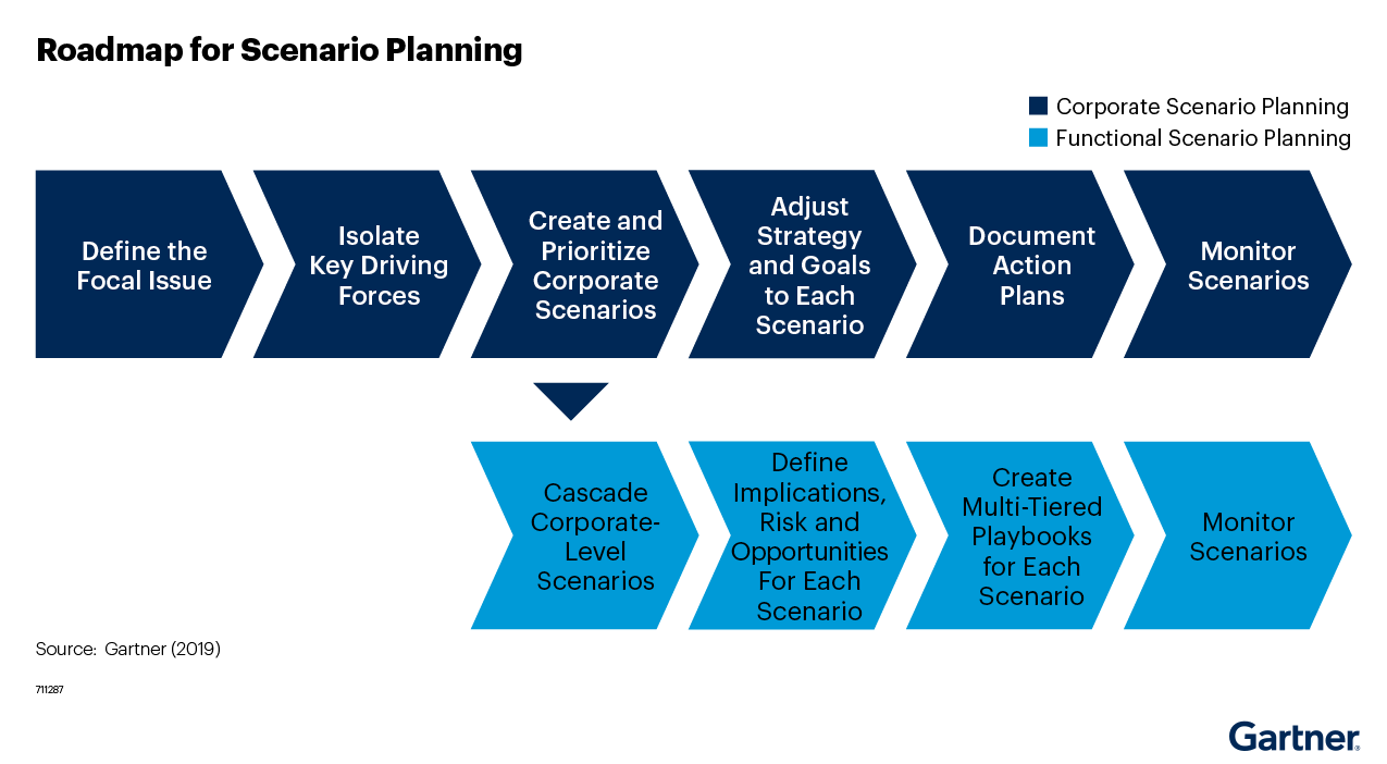 Figure 2: Roadmap for Scenario Planning