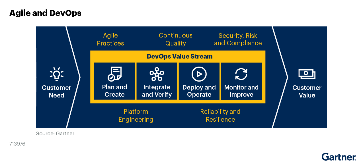 Figure 1. Agile and DevOps Overview