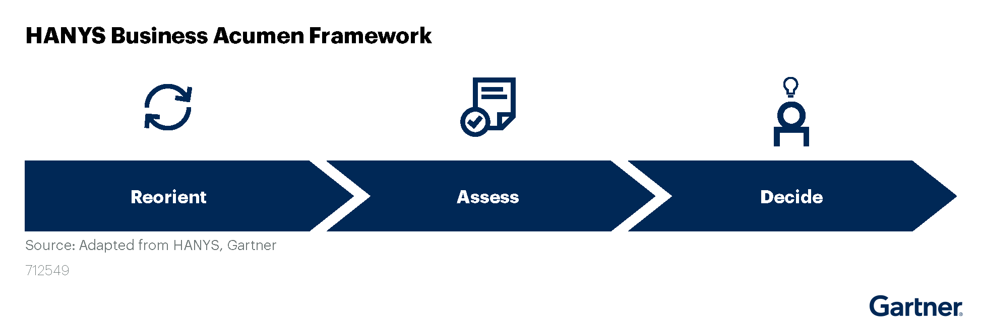 Figure 1: HANYS Business Acumen Framework
