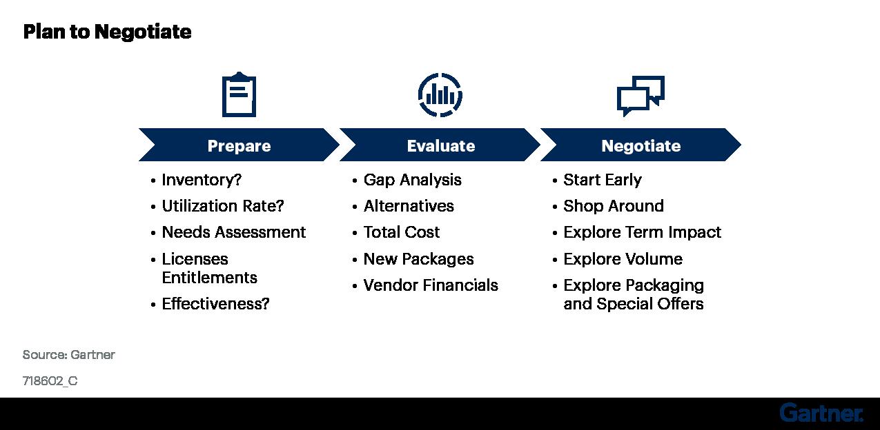 Figure 1: Plan to Negotiate