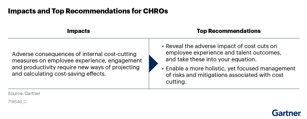 Figure 1: Impact and Top Recommendations for CHROs