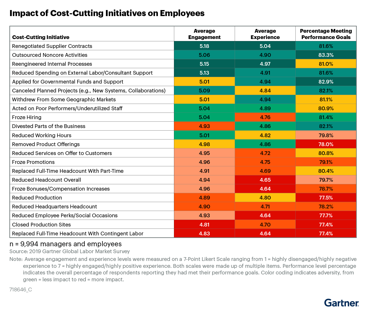 Figure 2: Impact of Cost-Cutting Initiatives on Employees