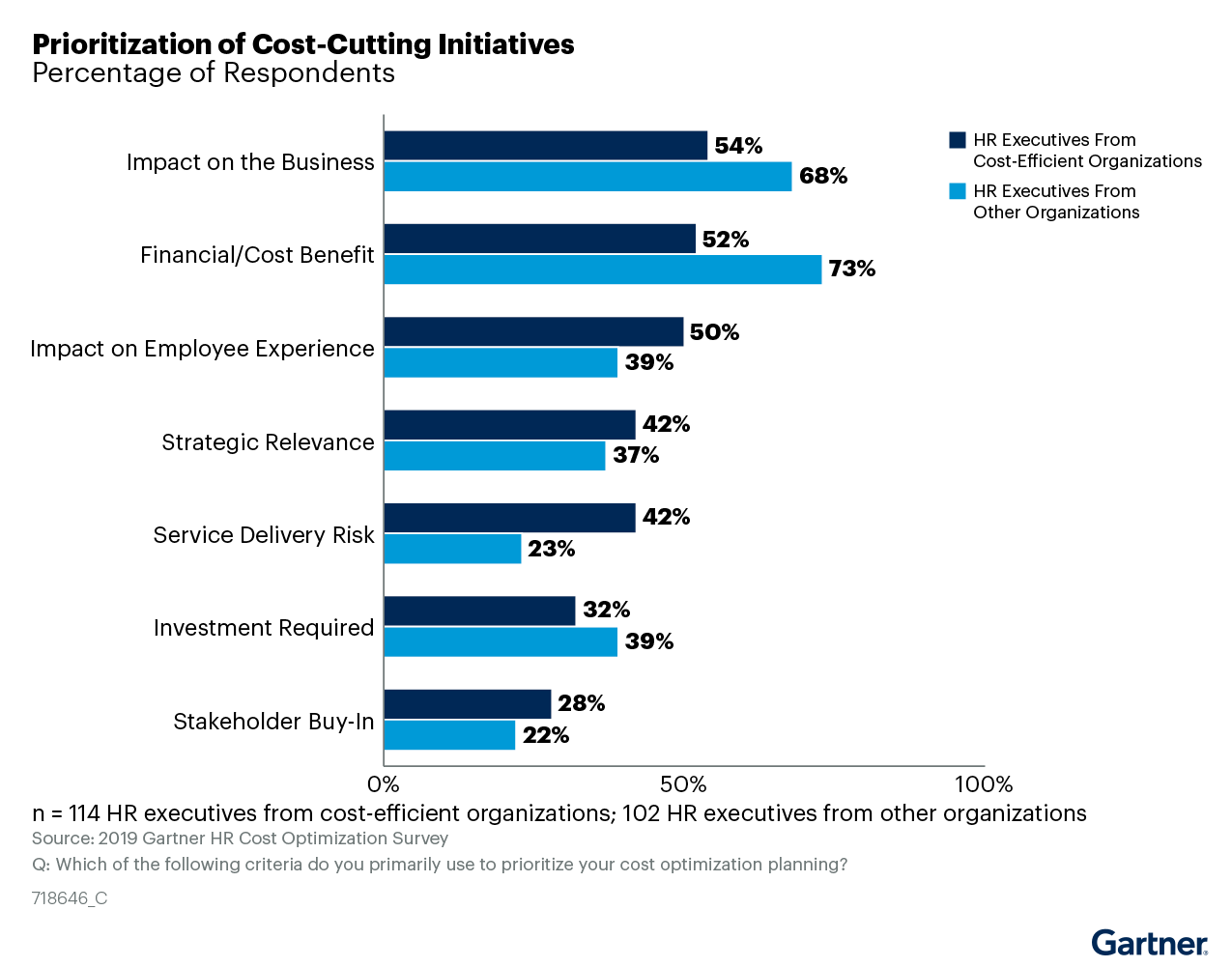 Figure 3: Prioritization of Cost-Cutting Initiatives