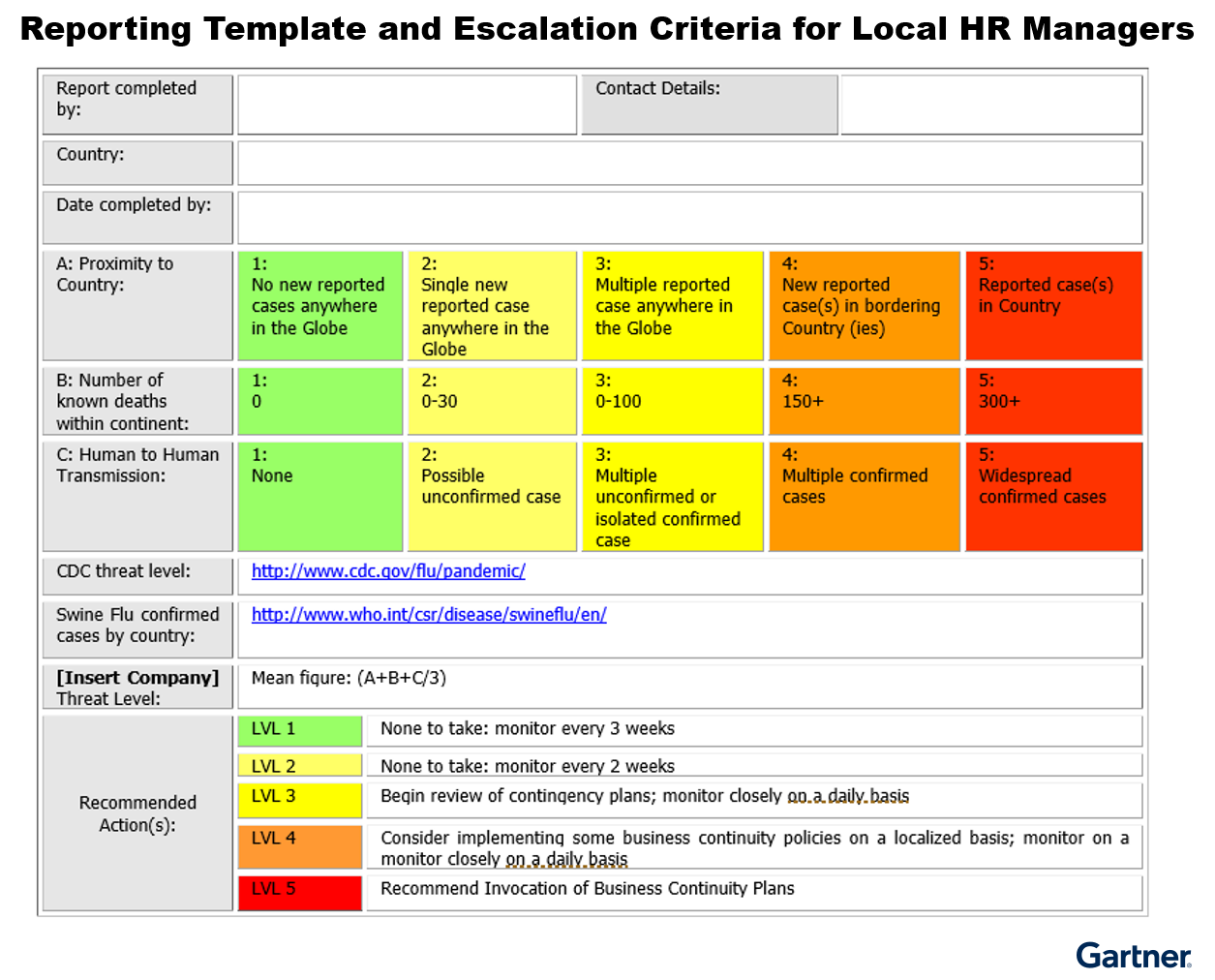 Figure 2. Reporting Template and Escalation Criteria for Local HR Managers