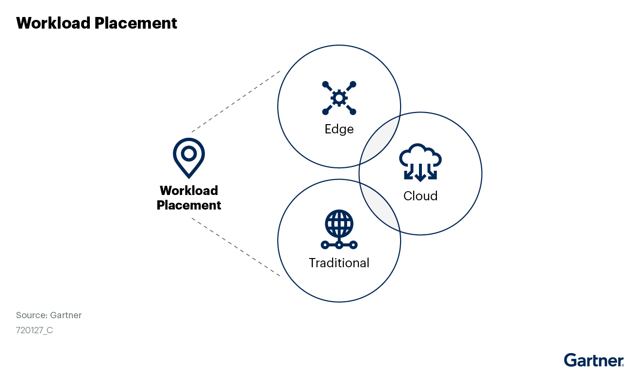 The evolving infrastructure is no longer just on-premises, but wherever it needs to be.