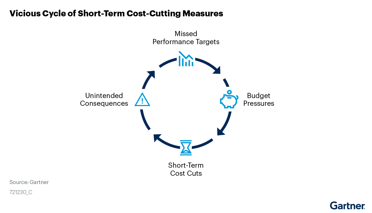 Figure 1. Vicious Cycle of Short-Term Cost-Cutting Measures