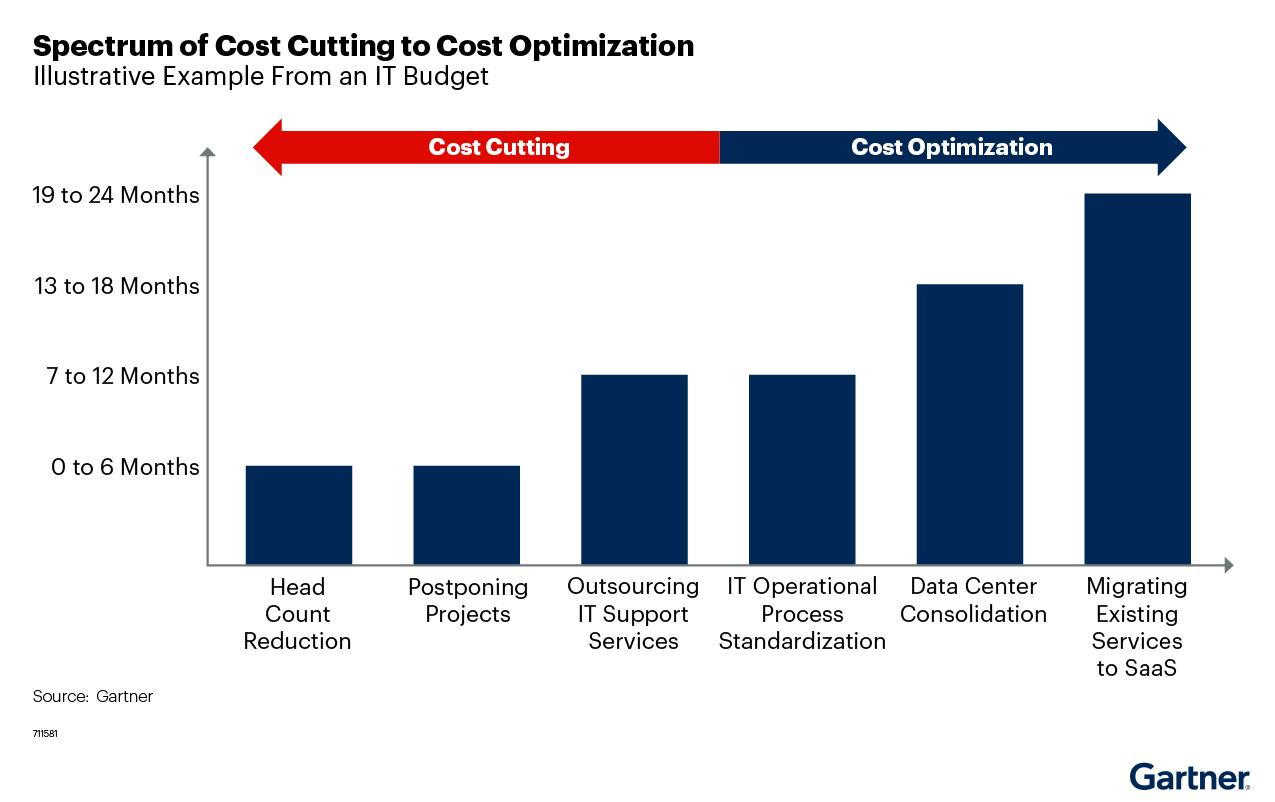 Figure 2. Spectrum of Cost Cutting to Cost Optimization