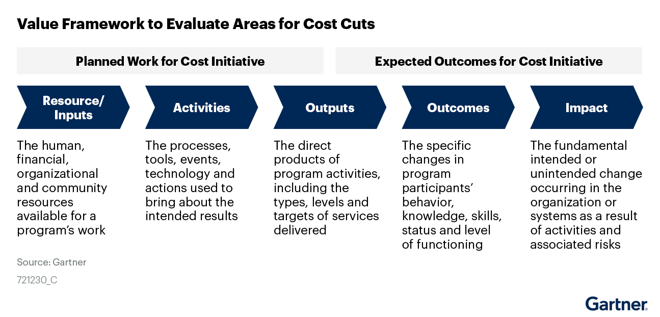 Figure 3. Value Framework to Evaluate Areas for Cost Cuts