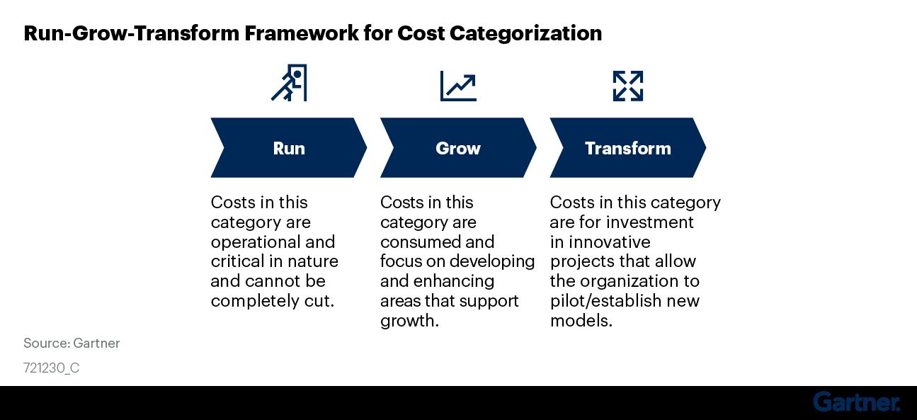 Figure 4. Run-Grow-Transform Framework for Cost Categorization
