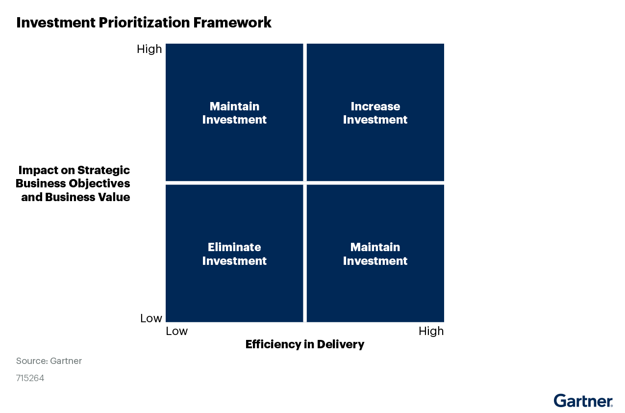 Figure 5. Investment Prioritization Framework