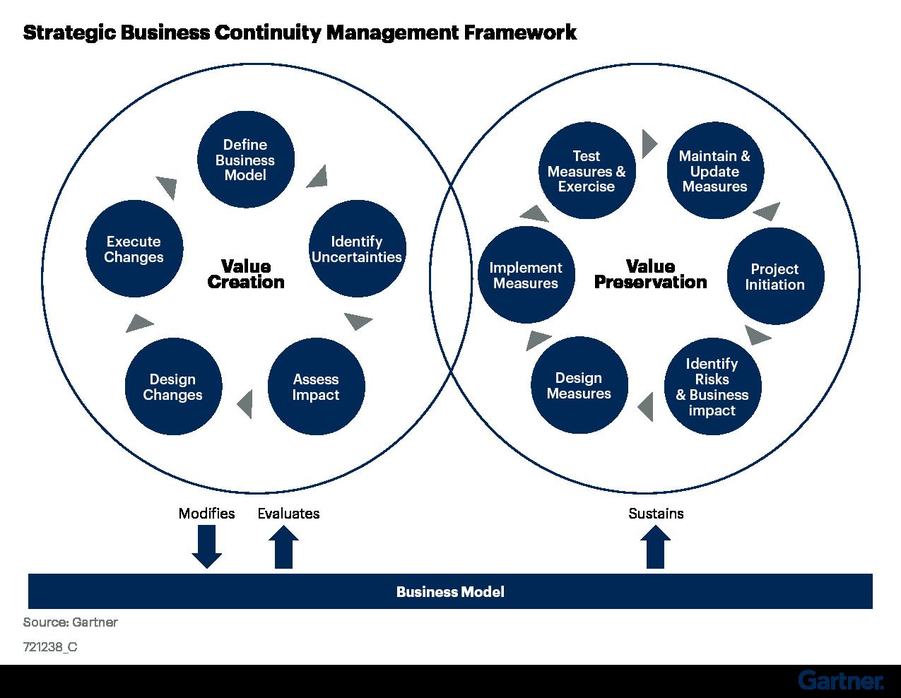 Figure 2. Strategic Business Continuity Management Framework