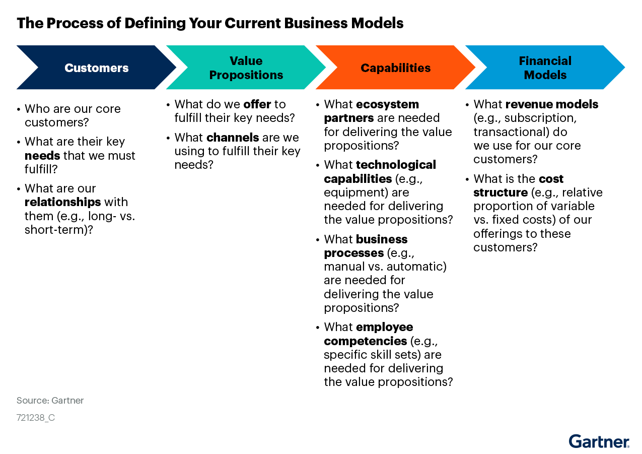 Figure 3. The Process of Defining Your Current Business Models