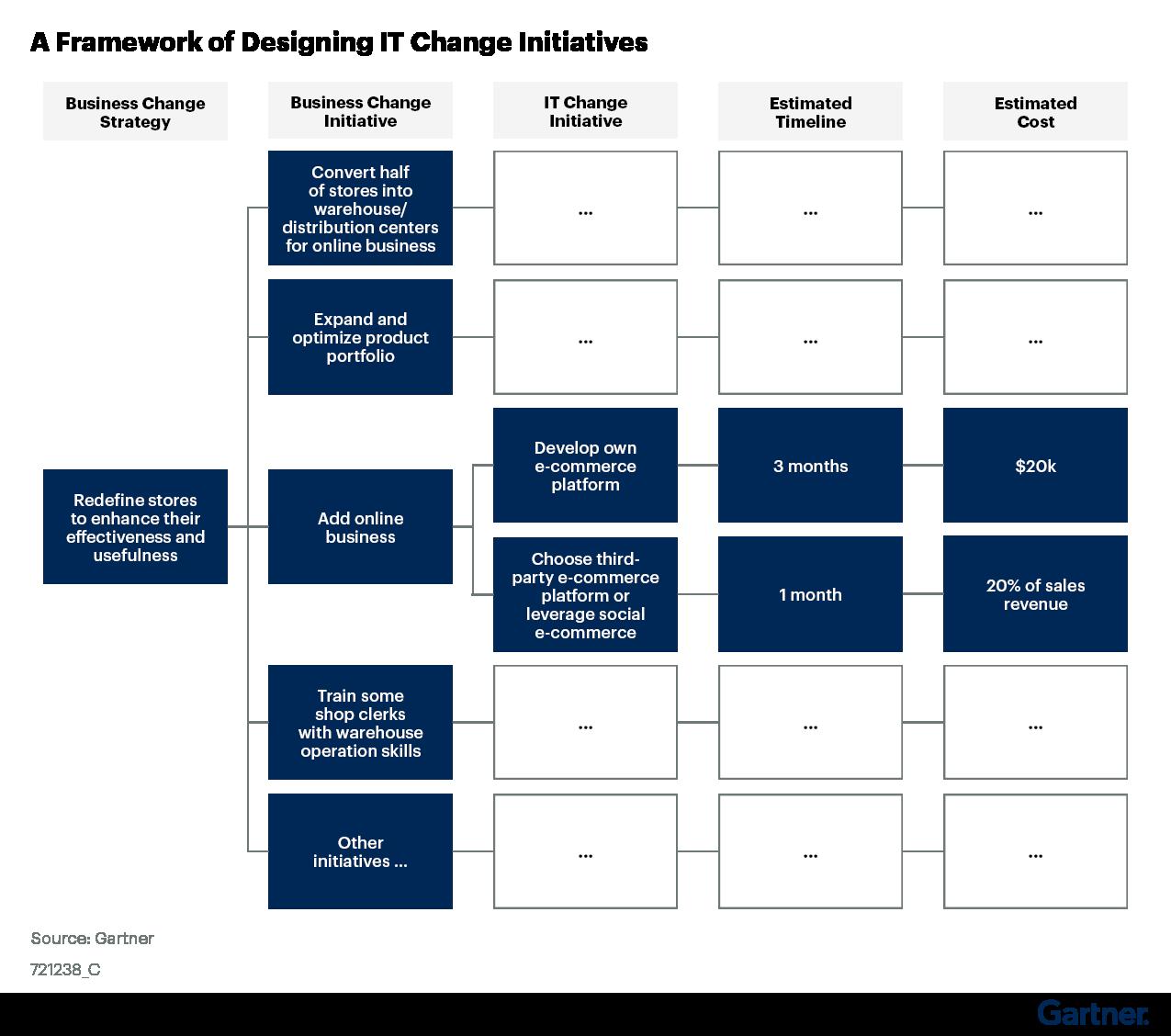 Figure 6. A Framework of Designing IT Change Initiatives