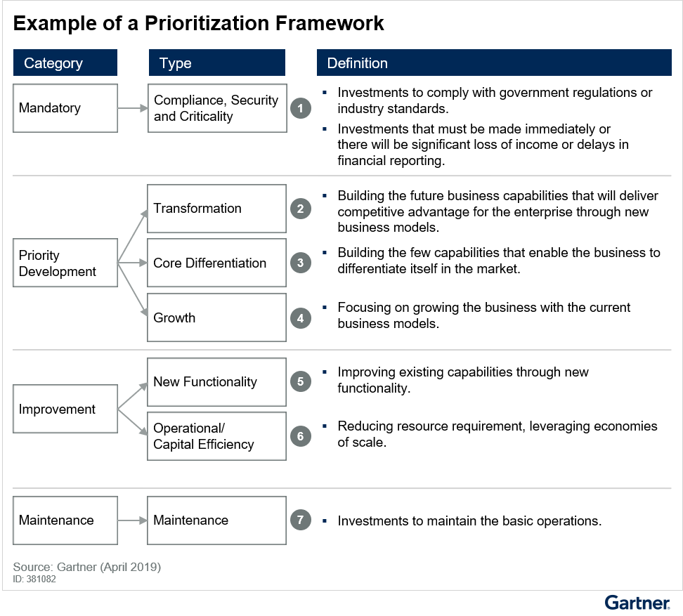 Figure 2. Example of a Prioritization Framework