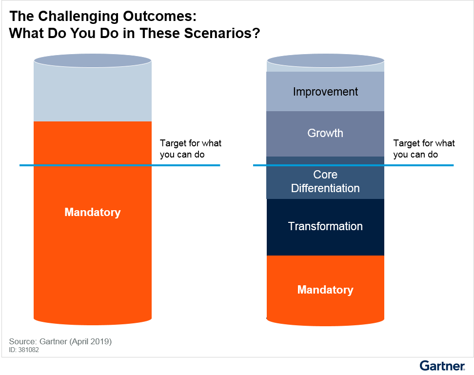 Figure 4. The Challenging Outcomes: What Do You Do in These Scenarios?