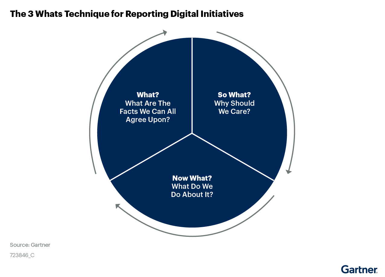 Figure 3. The Three Whats Technique for Reporting Digital Initiatives
