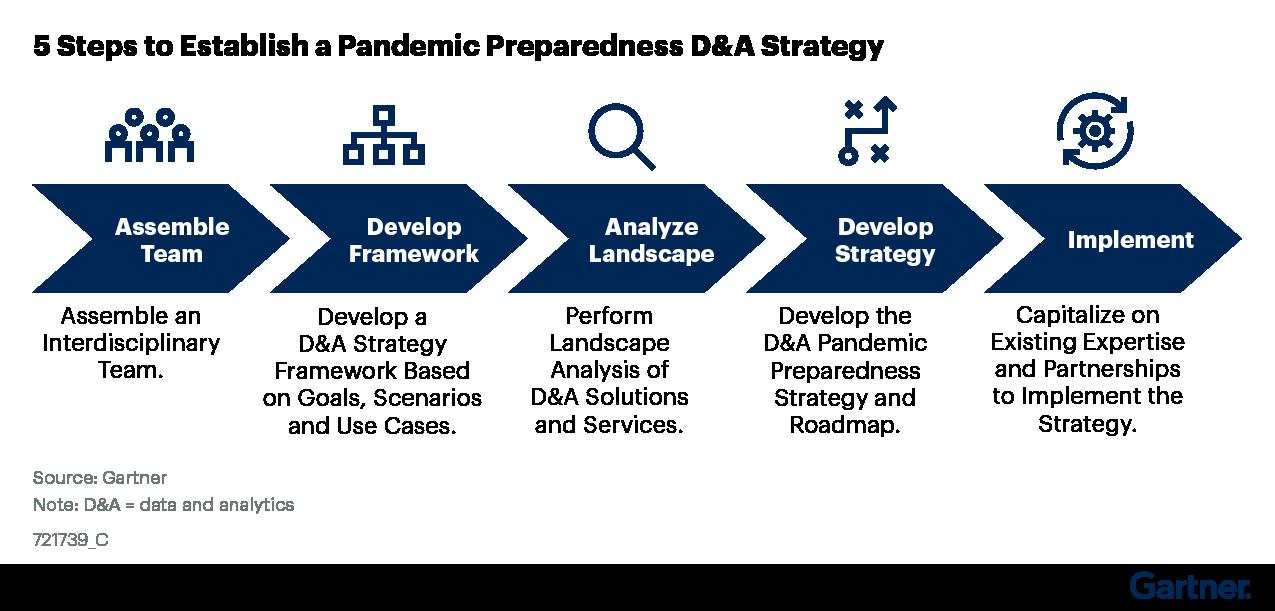 Figure 2: 5 Steps to Establish a Pandemic Preparedness D&A Strategy
