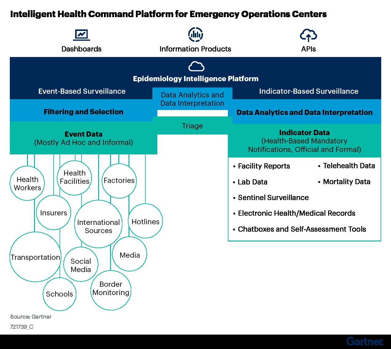 Figure 3: Intelligent Health Command Platform for Emergency Operations Centers