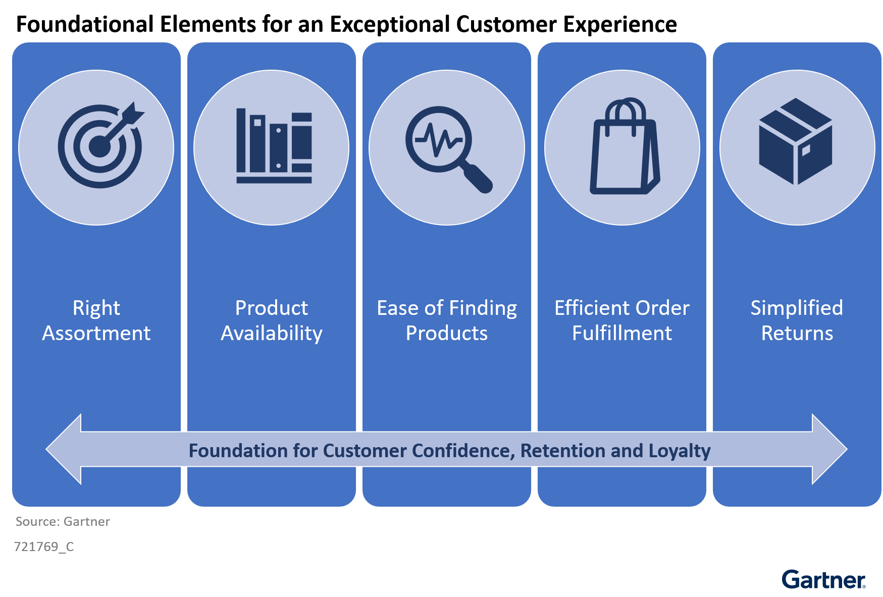Figure 1: Foundational Elements for an Exceptional Customer Experience