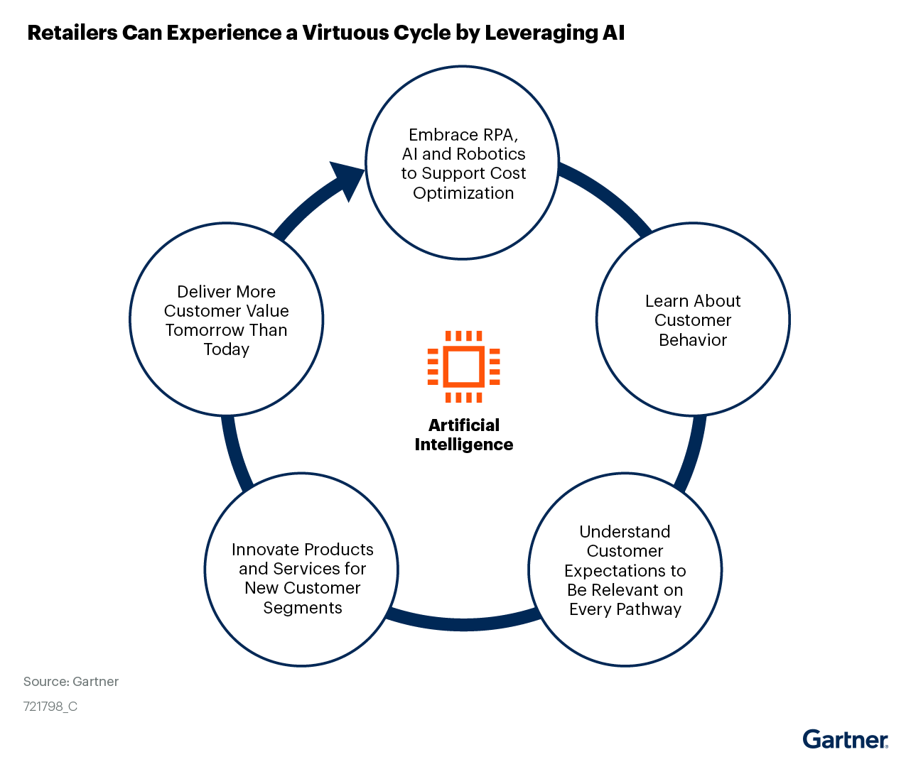 Figure 1: Retailers Can Experience a Virtuous Cycle by Leveraging AI