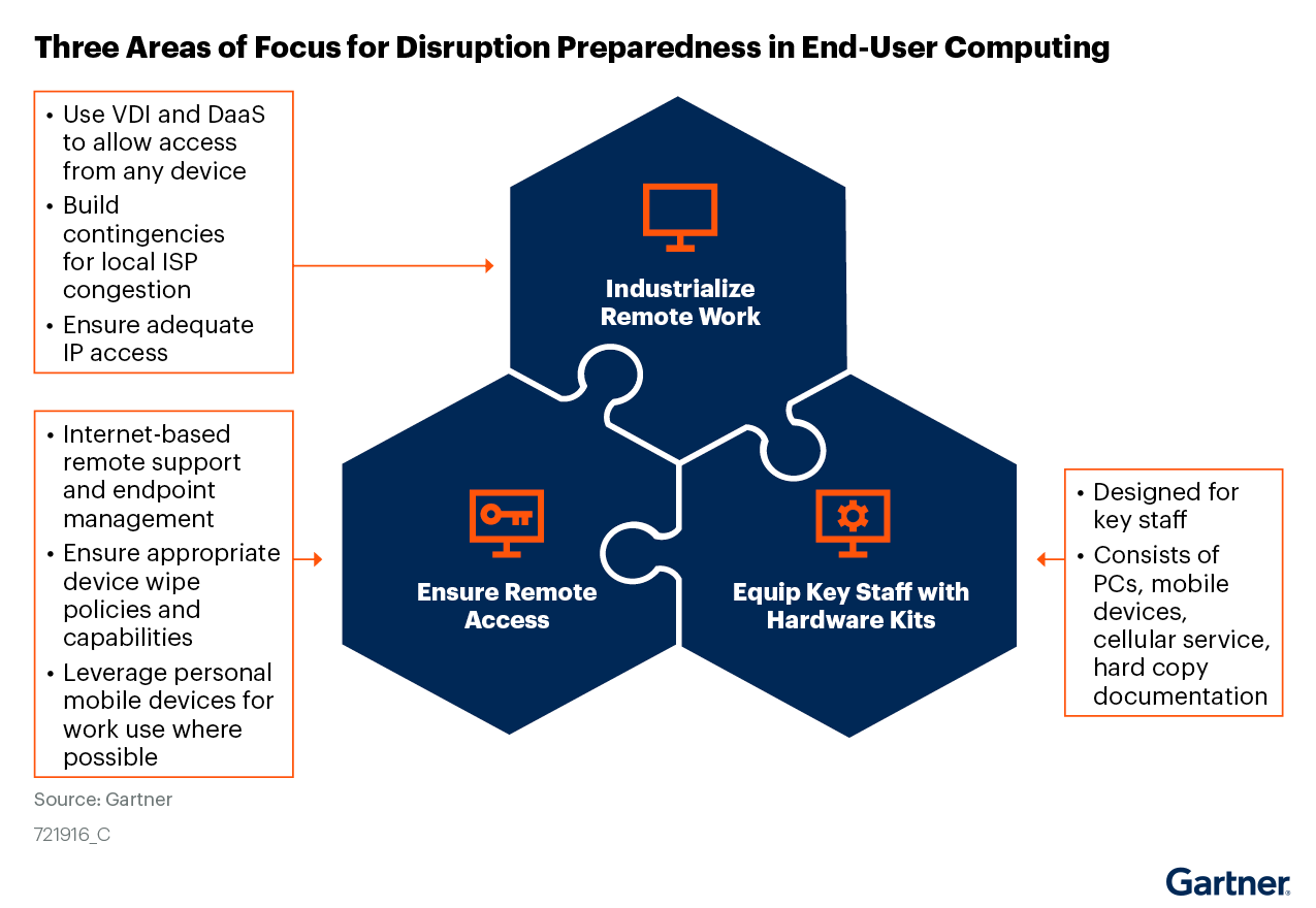 Figure 1. Three Areas of Focus for Disruption Preparedness in End-User Computing