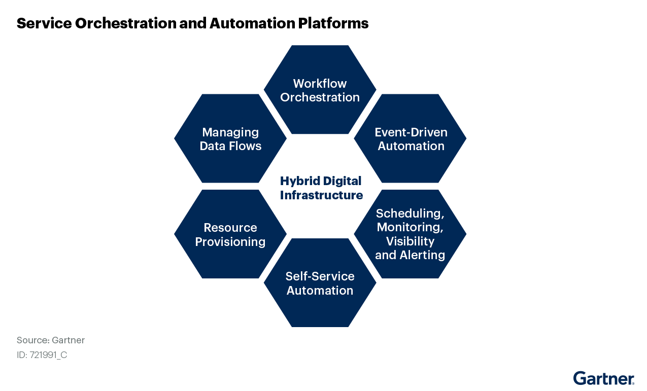Critical capabilities for Service Orchestration and Automation Platforms